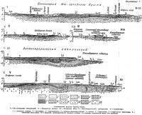 Прил. 7. Геологические разрезы Горного Крыма