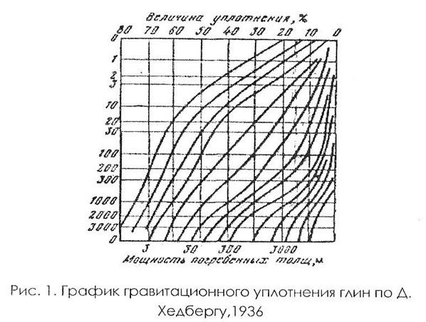 Рис. 1. График гравитационного уплотнения глин