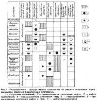 Рис. 1. Распределение продуктивных горизонтов по разрезу осадочных пород