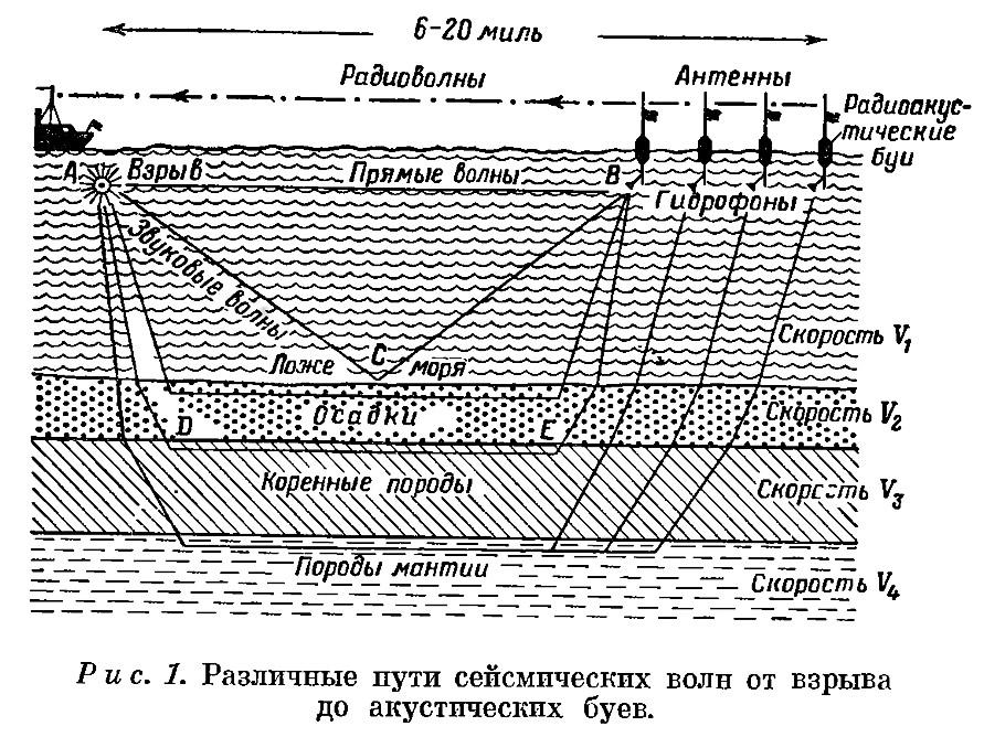 Рис. 1. Различные пути сейсмических волн от взрыва до акустических буев