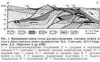 Рис. 1. Схема распространения ловушек нефти и газа в Дагестанском поясе надвигов