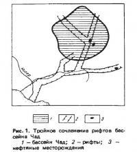 Рис. 1. Тройное сочленение рифтов бассейна Чад
