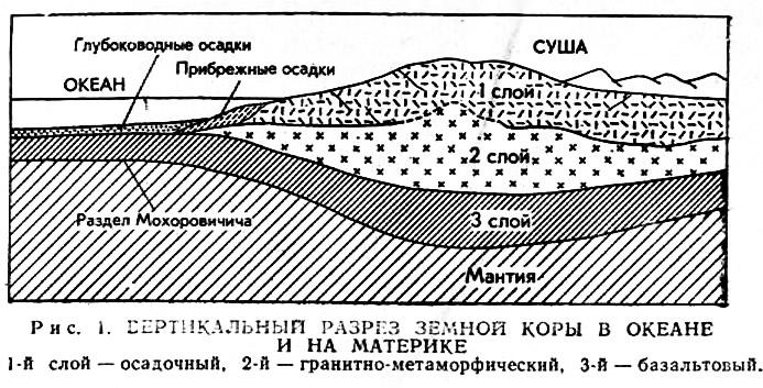 Рис. 1. Вертикальный разрез земной коры в океане и на материке