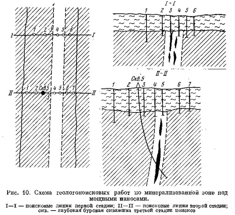 Рис. 10. Схема геологопоисковых работ по минерализованной зоне