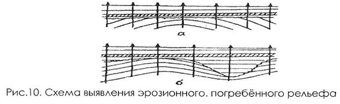 Рис. 10. Схема выявления эрозионного, погребённого рельефа