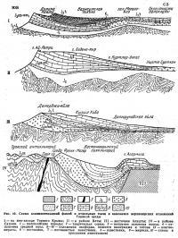 Рис. 10. Схема взаимоотношений фаций и отдельных толщ в комплексе верхнеюрских отложений
