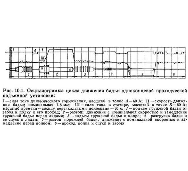Рис. 10.1. Осциллограмма цикла движения бадьи одноконцевой проходческой подъемной установки