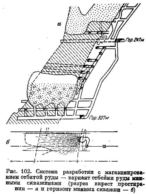 Рис. 102. Система разработки с магазинированием отбитой руды