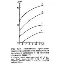 Рис. 10.2. Зависимость производительности подъемной установки от скорости движения бадьи