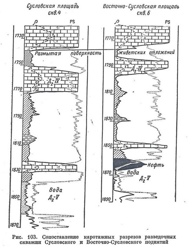 Рис. 103. Сопоставление каротажных разрезов разведочных скважин