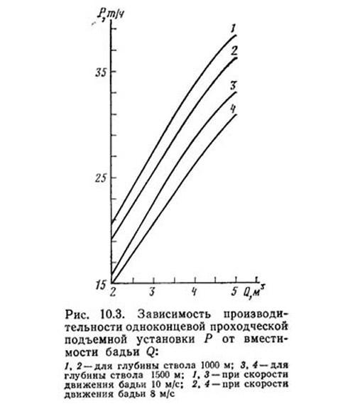 Рис. 10.3. Зависимость производительности подъемной установки от вместимости бадьи