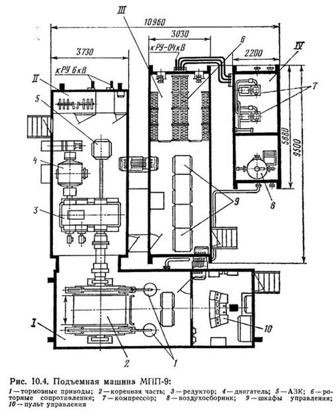 Рис. 10.4. Подъемная машина МПП-9