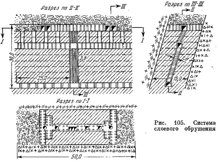 Рис. 105. Система слоевого обрушения