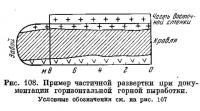 Рис. 108. Пример частичной развертки при документации горизонтальной горной выработки