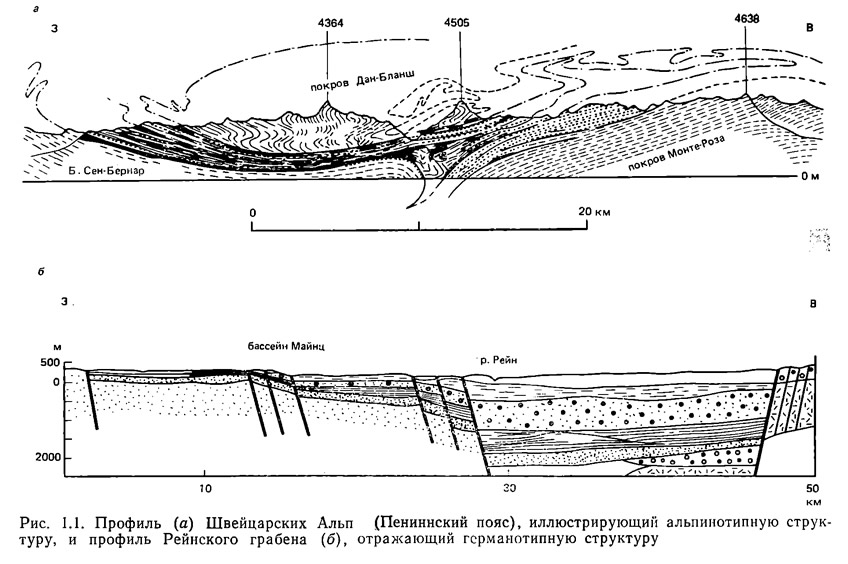 Рис. 1.1. Профиль Швейцарских Альп (Пениннский пояс)