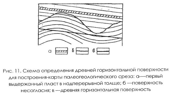 Рис. 11. Схема определения древней горизонтальной поверхности