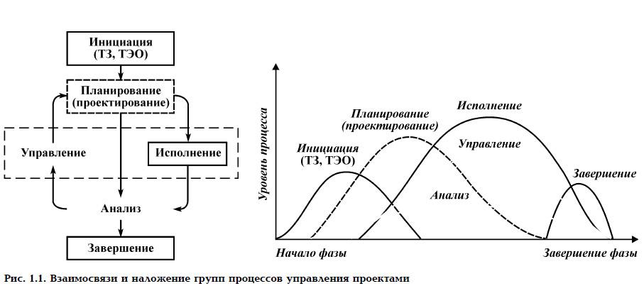 Рис. 1.1. Взаимосвязи и наложение групп процессов управления проектами