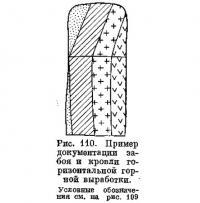 Рис. 110. Пример документации забоя и кровли горизонтальной горной выработки