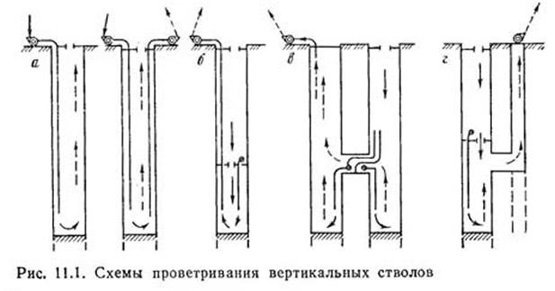 Рис. 11.1. Схемы проветривания вертикальных стволов