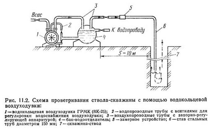 Рис. 11.2. Схема проветривания ствола скважины с помощью водокольцевой воздуходувки