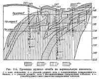 Рис. 114. Проекция рудного столба на вертикальную плоскость