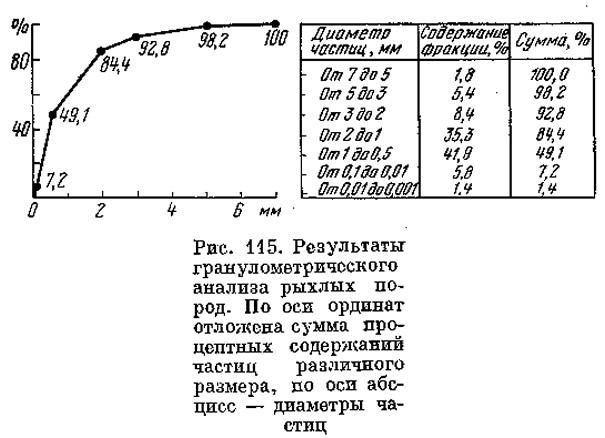 Рис. 115. Результаты гранулометрического анализа рыхлых пород