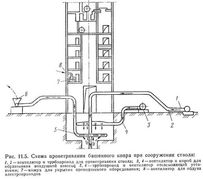 Рис. 11.5. Схема проветривании башенного копра при сооружении ствола