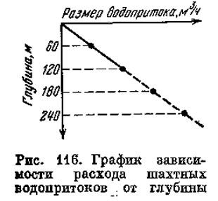 Рис. 116. График зависимости расхода шахтных водопритоков