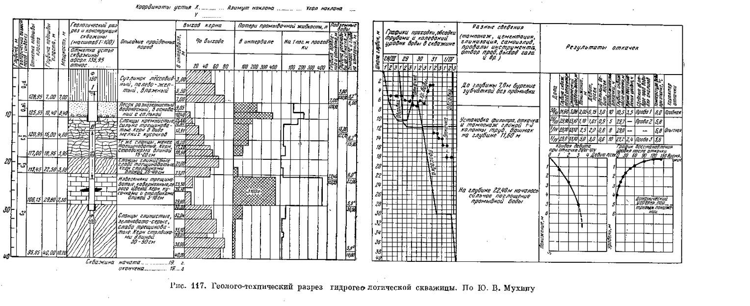 Рис. 117. Геолого-технический разрез гидрогеологической скважины