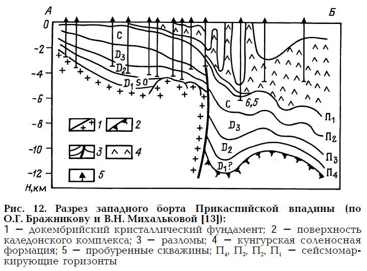 Рис. 12. Разрез западного борта Прикаспийской впадины