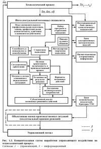Рис. 1.2. Схема выработки управляющего воздействия на технологический процесс