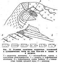 Рис. 12. Условия залегания осадочных отложений и вулканических толщ на горе Кок-кая