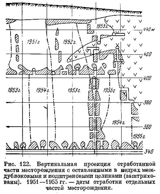 Рис. 122. Вертикальная проекция отработанной части месторождения