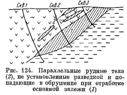 Рис. 124. Параллельные рудные тела