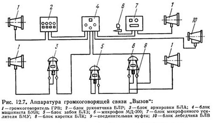 Рис. 12.7. Аппаратура громкоговорящей связи Вызов