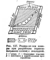 Рис. 127. Разрез по оси камеры при разработке горизонтальными слоями с закладкой
