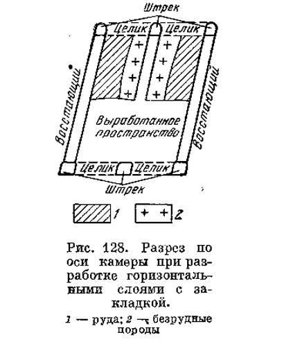 Рис. 128. Разрез по оси камеры при разработке горизонтальными слоями с закладкой