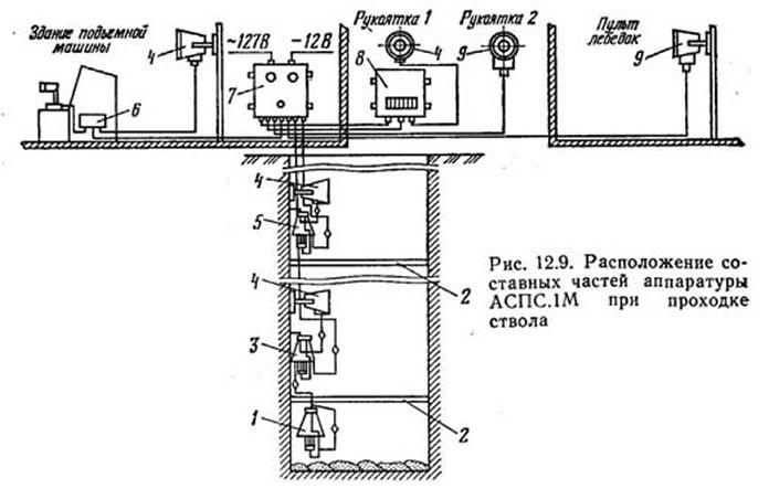 Рис. 12.9. Расположение составных частей аппаратуры АСПС.1М