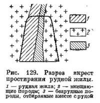 Рис. 129. Разрез вкрест простирания рудной жилы