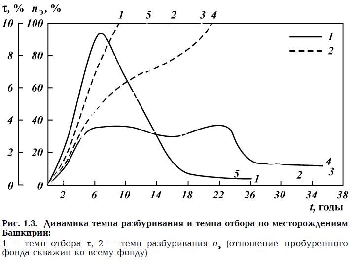 Рис. 1.3. Динамика темпа разбуривания и темпа отбора по месторождениям Башкирии