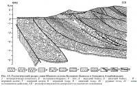 Рис. 13. Геологический разрез зоны Южного склона Большого Кавказа