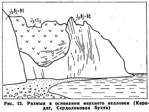 Рис. 13. Размыв в основании верхнего келловея