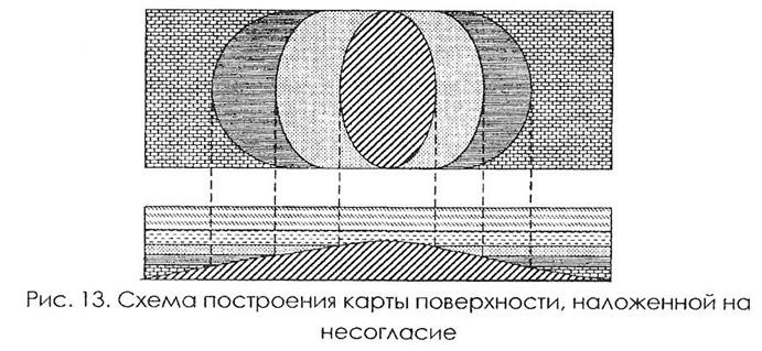 Рис. 13. Схема построения карты поверхности, наложенной на несогласие