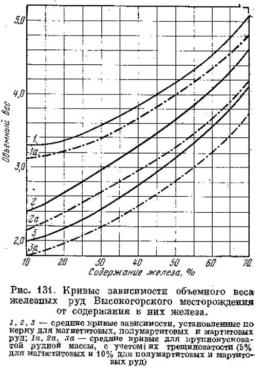 Рис. 131. Кривые зависимости объемного веса железных руд