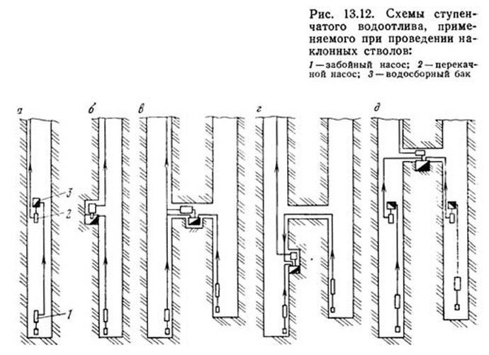 Рис. 13.12. Схемы ступенчатого водоотлива, применяемого при проведении наклонных стволов