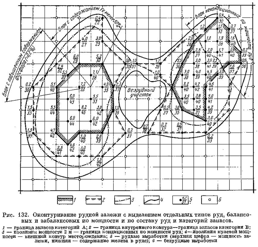 Рис. 132. Оконтуривание рудной залежи с выделением отдельных типов руд