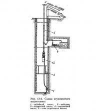 Рис. 13.4. Схема ступенчатого водоотлива