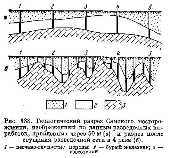Рис. 138. Геологический разрез Самского месторождения