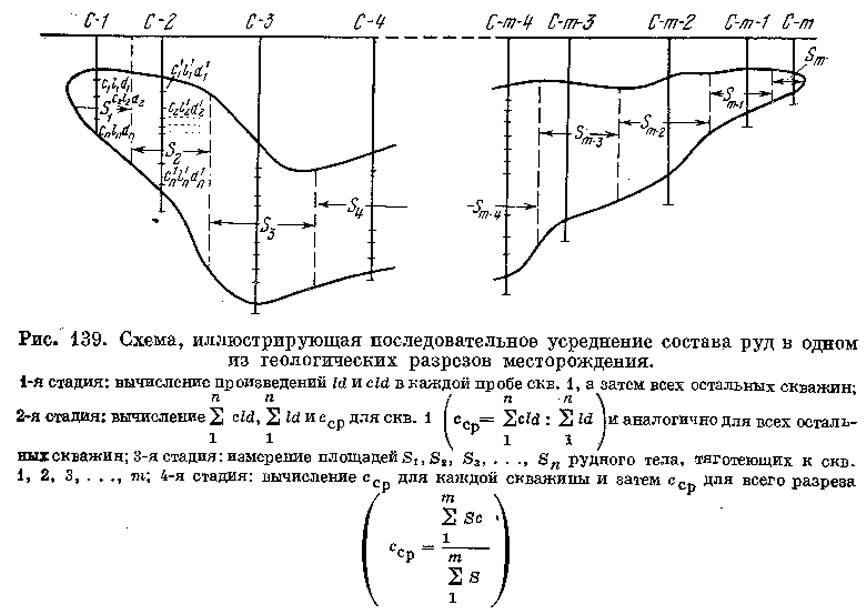Рис. 139. Схема, иллюстрирующая последовательное усреднение состава руд