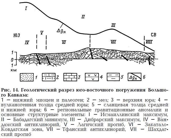 Рис. 14. Геологический разрез юго-восточного погружения Большого Кавказа